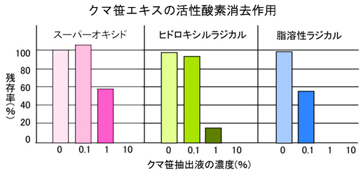 活性酸素_グラフ