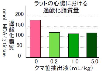 過酸化脂質